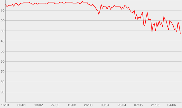 Chart progress graph for Breaking Me