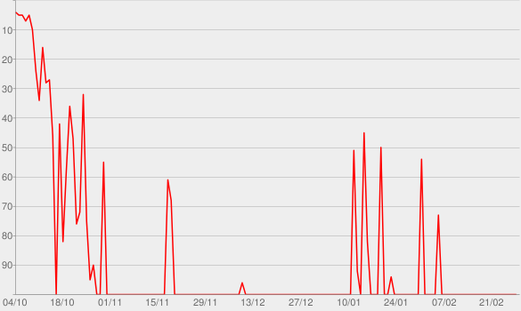 Chart progress graph for Les antipodes