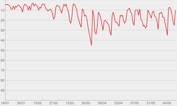 Chart progress graph for Lage der Nation - der Politik-Podcast aus Berlin