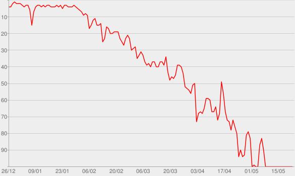Chart progress graph for Bad and Boujee (feat. Lil Uzi Vert)