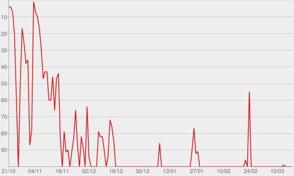 Chart progress graph for Princípio (Ao Vivo)