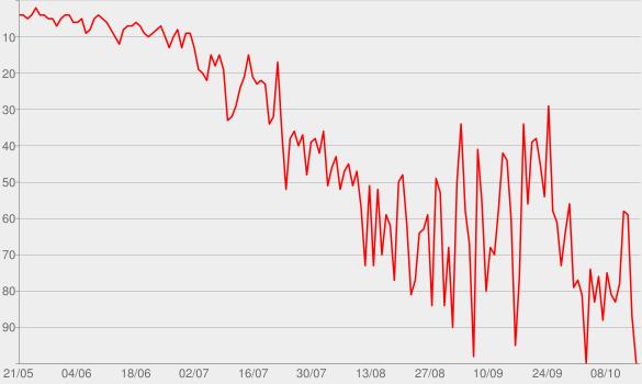 Chart progress graph for The Long Night