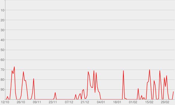Chart progress graph for Eins zu Eins. Der Talk