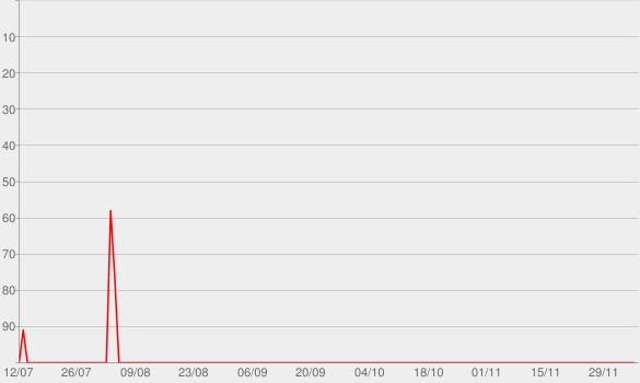 Chart progress graph for Unladylike