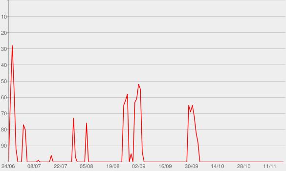 Chart progress graph for manager magazin - Der Podcast