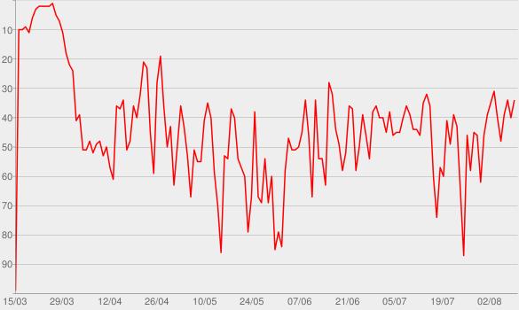 Chart progress graph for Rendez-vous avec X