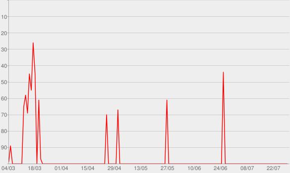 Chart progress graph for Climatizar