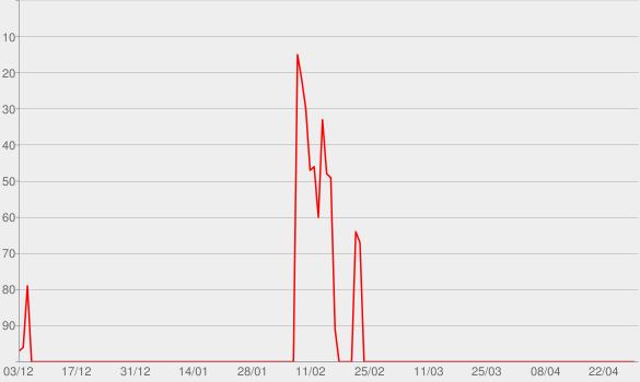 Chart progress graph for Pilot, Pt. 1 (Subtitled)