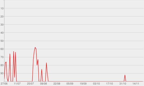 Chart progress graph for heute journal