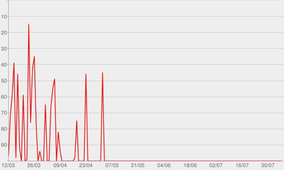 Chart progress graph for NacktGutAussehen - Dein Fitness Podcast.