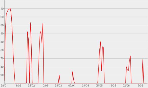 Chart progress graph for Rocket Man: Number Ones