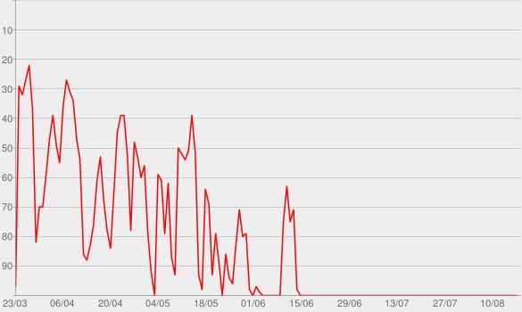 Chart progress graph for Der Achte Tag - Deutschland neu denken