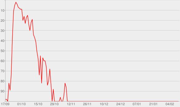 Chart progress graph for Sorel Soviet So What