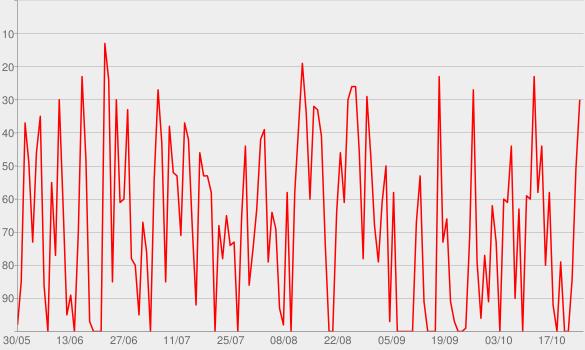 Chart progress graph for Ostbahnhof / Techno Mix