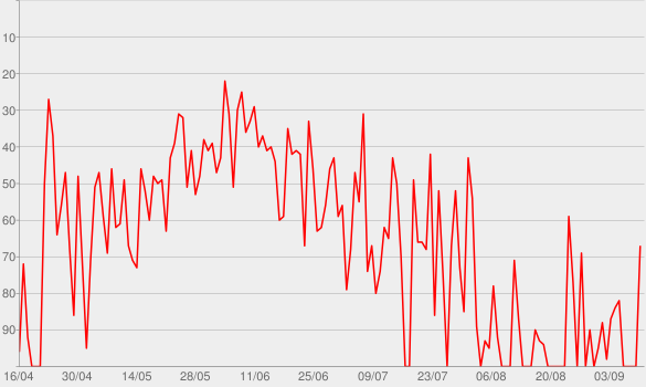 Chart progress graph for Soleil