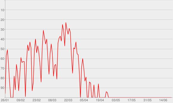 Chart progress graph for ESPN: Fantasy Focus Baseball
