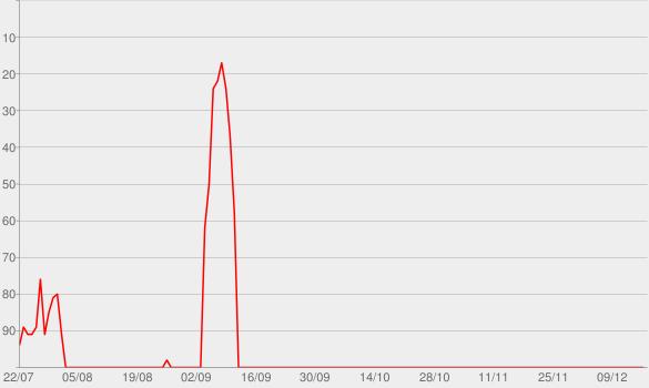 Chart progress graph for Return of the Mack