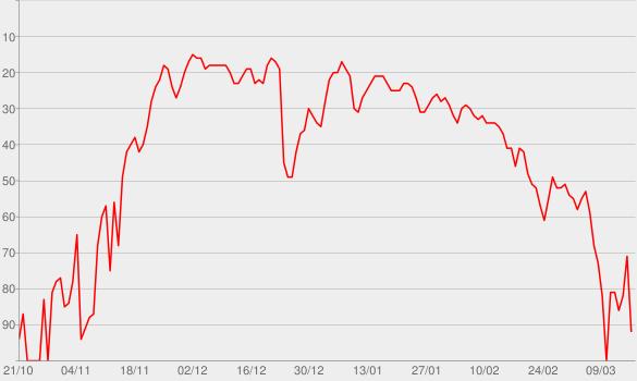 Chart progress graph for Sugar (feat. Francesco Yates)