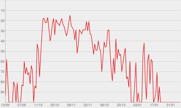Chart progress graph for Turn Me On (feat. Vula)