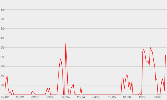 Chart progress graph for Crimetown