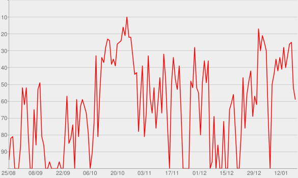 Chart progress graph for Sad Sack Wasp Trap