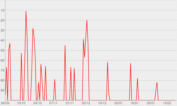 Chart progress graph for Tagesschau in 100 Sekunden (512 x 288)