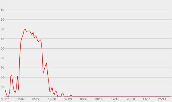 Chart progress graph for Starships (Edited Version)