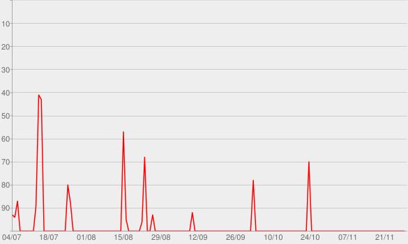 Chart progress graph for Retourner là-bas
