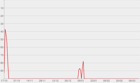 Chart progress graph for September