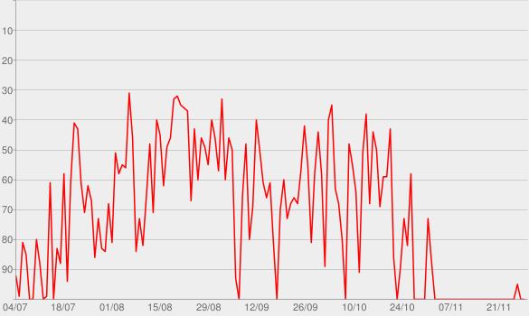 Chart progress graph for Plus haut