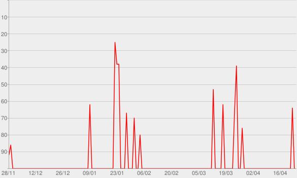 Chart progress graph for Stella & Steve - EP