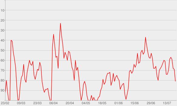 Chart progress graph for VIEWS with David Dobrik and Jason Nash