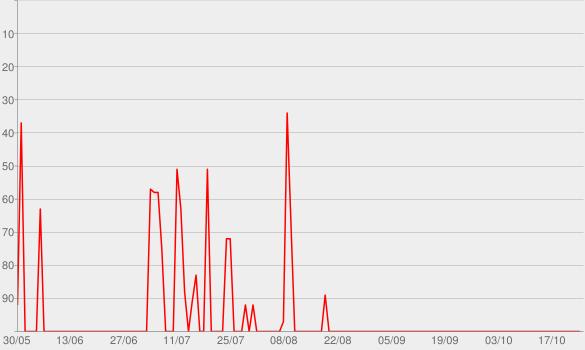 Chart progress graph for As Melhores