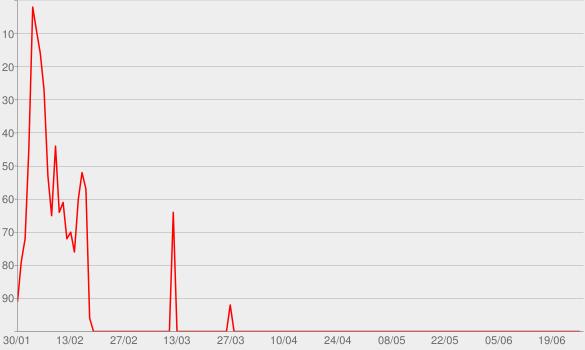 Chart progress graph for Doo-Wops & Hooligans