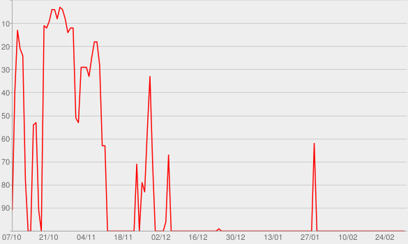 Chart progress graph for Lakonisch Elegant. Der Kulturpodcast