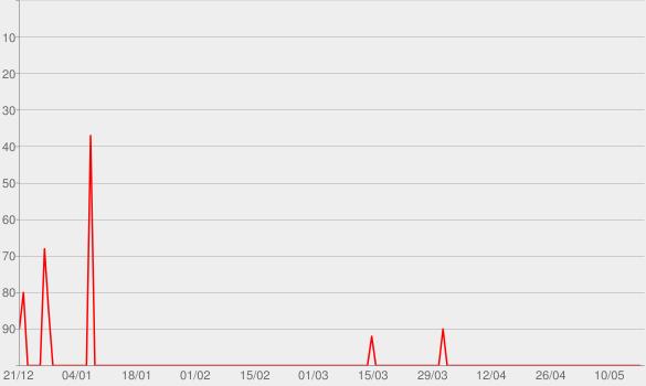 Chart progress graph for Spaß5 im WDR 5-Radio zum Mitnehmen