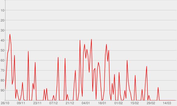 Chart progress graph for Pre-Nuptial