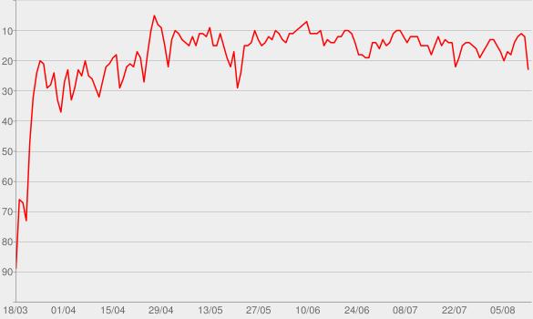 Chart progress graph for Roses (Imanbek Remix)