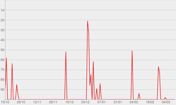 Chart progress graph for Phyllis