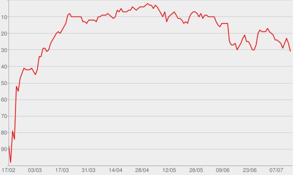 Chart progress graph for Budapest