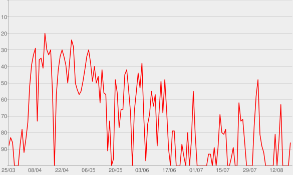Chart progress graph for Surrender