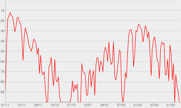 Chart progress graph for We Will Rock You