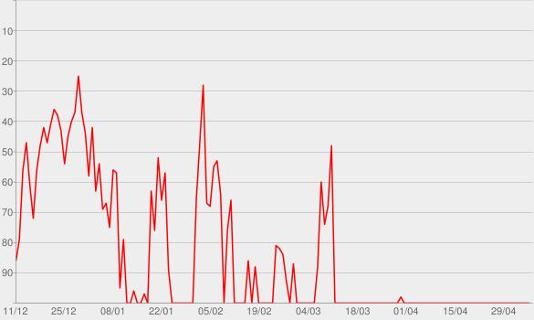 Chart progress graph for Les planètes