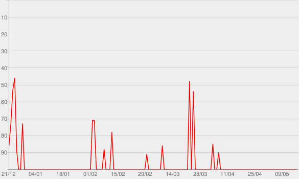 Chart progress graph for Sou Ciumento Mesmo