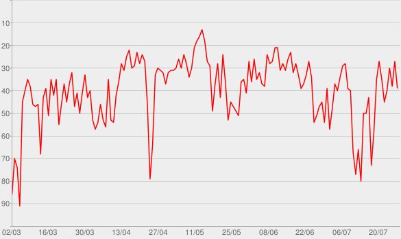 Chart progress graph for Supalonely (feat. Gus Dapperton)