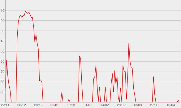 Chart progress graph for MORD AUF EX – Der internationale True Crime Podcast