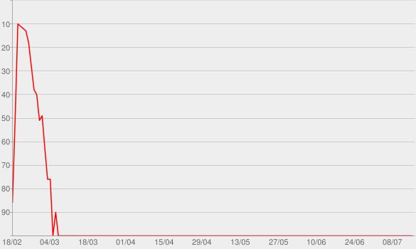 Chart progress graph for Return to Forever