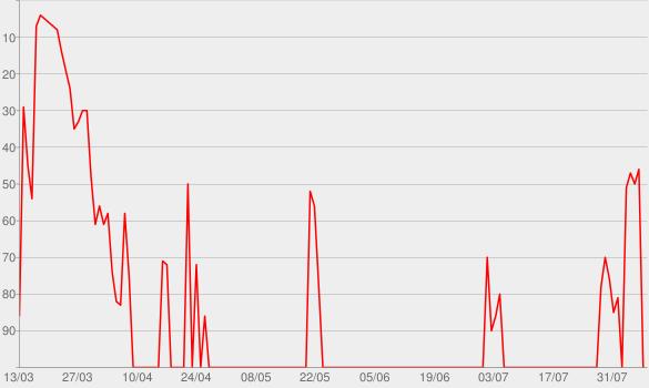 Chart progress graph for Little Mourning