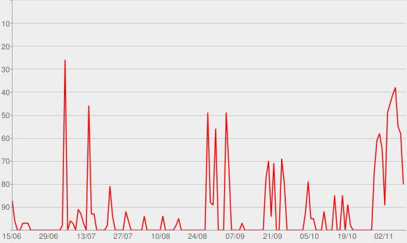 Chart progress graph for Global News Podcast