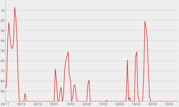 Chart progress graph for Fox